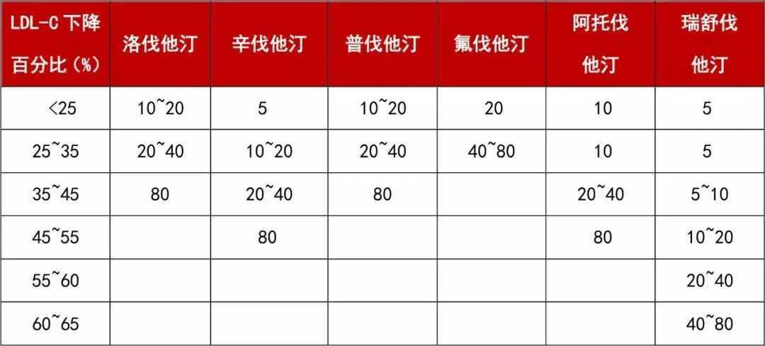 高血脂治疗:对比6种他汀类降脂药