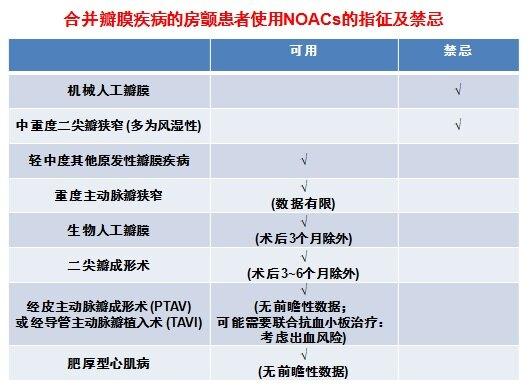 NOAC使用的指征及禁忌.jpg